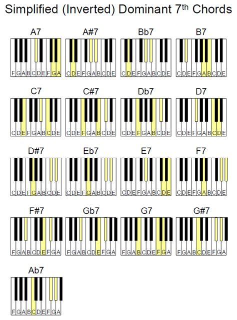 piano chord diagrams bairdmusic more piano chord charts
