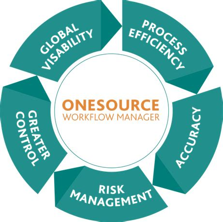 onesource workflow manager onesource workflow manager managing tax compliance in a