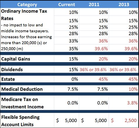 1951 income tax table fiscal cliff deal and what s ahead in 2013 for taxes on
