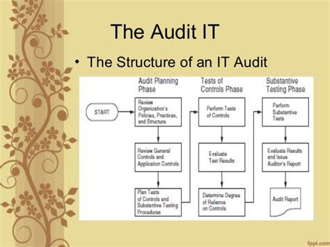 membuat opini audit pengenalan audit dan kontrol sistem informasi