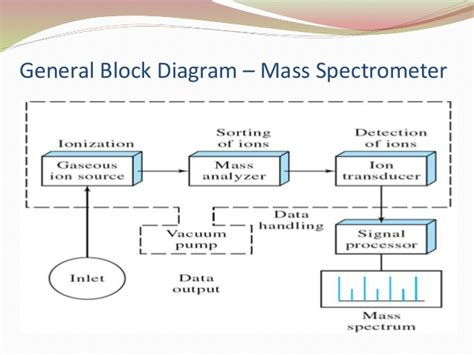 mass spectrometer block diagram mass spectrometry