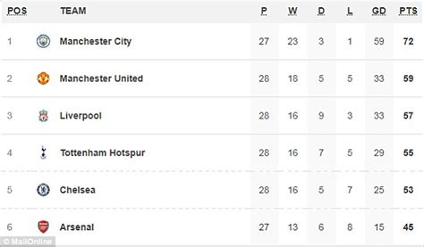 epl table top 5 the race for the chions league who will be top four