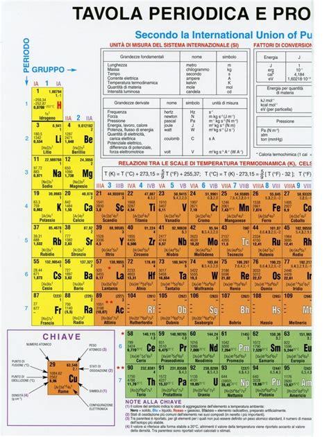 it tag tavola periodica degli elementi
