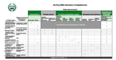 Mba Competencies by How To Create Your Business Education Portfolio No Pay Mba