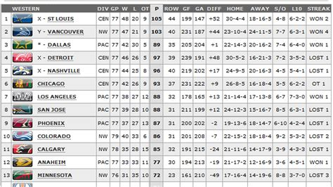 nhl standings 2012 nhl playoff race western conference standings update