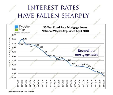 mass housing loan rates mortgage interest rate massachusetts