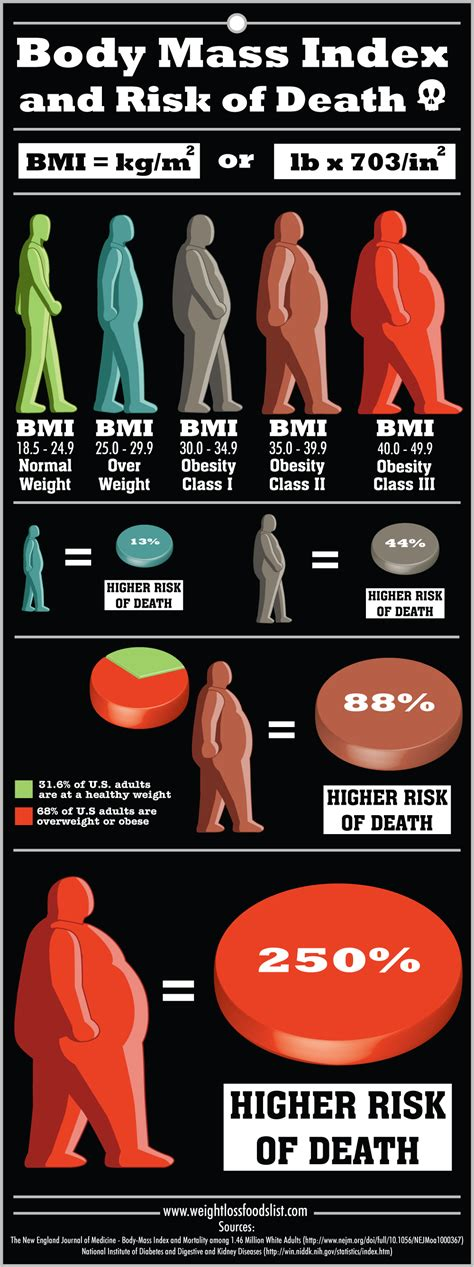 weight management infographic mass index bmi and risk of infographic