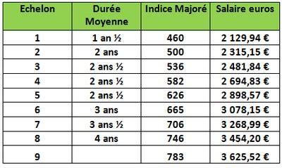 Grille De Salaire Ingénieur Hospitalier by Ing 233 Nieur Hospitalier Dans La Fonction Publique