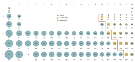 How does the atomic radius of argon compare to that of ... Atomic Radius Size Periodic Table