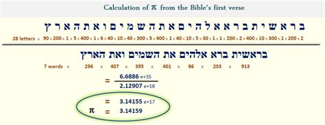 pi to the 15th decimal point mat lab pi and the bible bible gematria