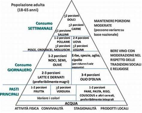 piramide alimentare vuota articoli sulla dieta mediterranea pagina 3 la dieta