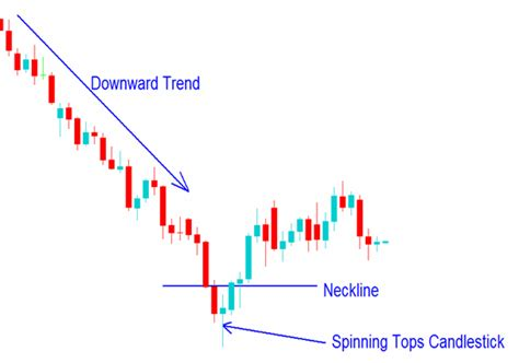 candlestick pattern spinning top spinning top candlestick forex mimevagebasoh web fc2 com