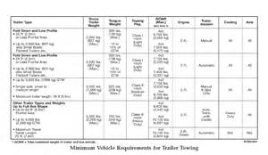 Jeep Towing Capacity Chart Determining Towing Capacity Hitches And Towing 101