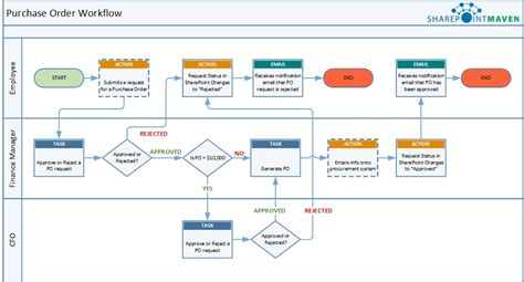 sharepoint workflow diagram 4 things to do before creating a workflow in sharepoint
