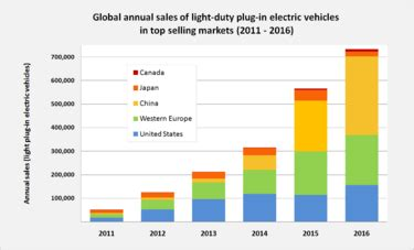 Electric Car Sales Vs Gas Electric Car