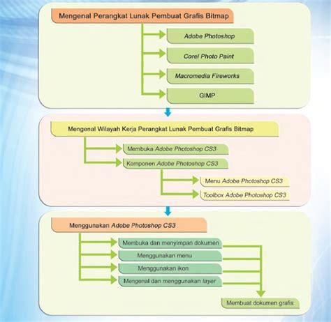 desain grafis berbasis bitmap adalah menggunakan perangkat lunak pembuat grafis bitmap