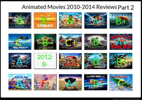 7 Best Animated Of 2010 by Animated 2010 2014 Reviews Part 2 By 1nickhotelfan