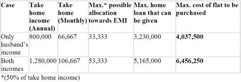 lic housing loan eligibility before applying for a bigger home loan and buying a bigger house read this