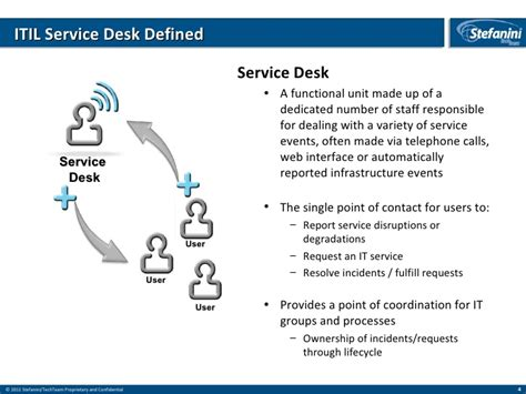 Define Help Desk Technician by Definition Of Technology Integration Images Gallery