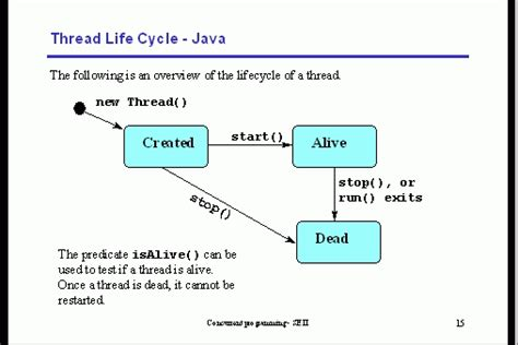 cycle of thread in java with diagram thread cycle java