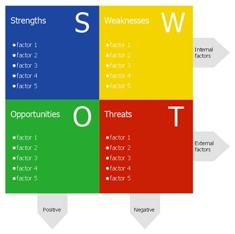 swot chart template swot analysis diagram template