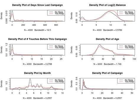 pattern classification as a statistical decision problem decision trees in r learn by marketing