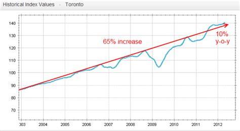 this time it is not different canadian housing prices