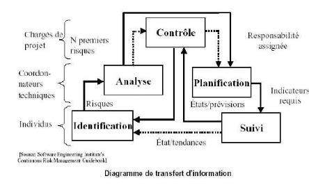 identification de fonction de transfert sur diagramme de bode memoire gestion des risques des projets nabil sakr