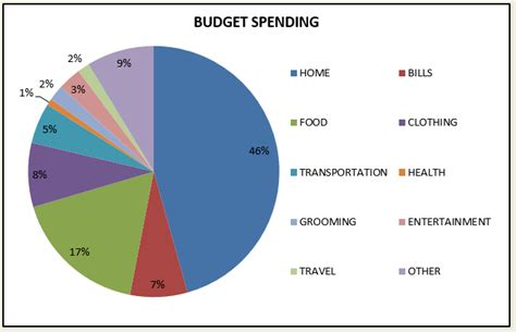 budget graph template basic budget template out of darkness