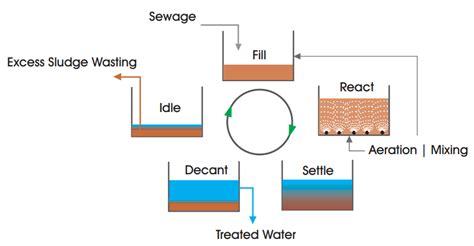design criteria sequencing batch reactor sequencing batch reactors sbr