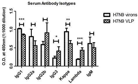 difference between kappa and lambda light chains viruses free text characterization of humoral
