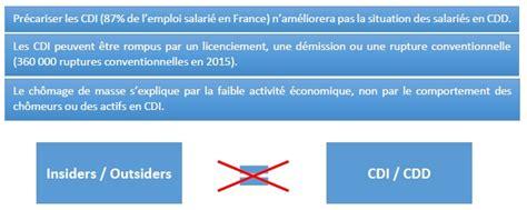 Modification Du Contrat De Travail El Khomri by 4 Raisons De S Opposer Au Projet De Loi El Khomri
