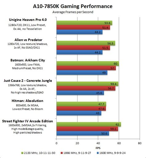 ram speed difference amd a10 7850k performance review puget custom computers
