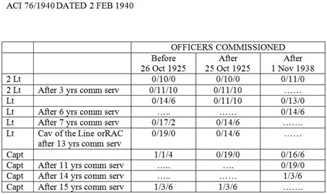 Officer Salary Army by Were Soldiers In The World Wars Paid History