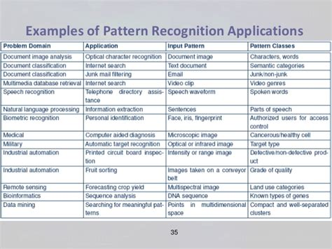 pattern recognition concepts methods and applications object recognition