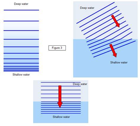 Wave Refraction Diagram