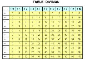 common worksheets 187 division table chart preschool and