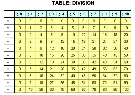 printable division tables worksheets basic handwriting for kids table division blank worksheet