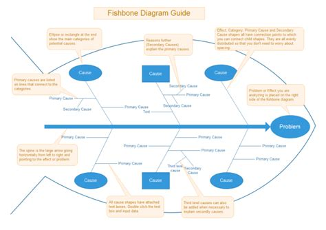 6m fishbone diagram template 6m method for cause and effect analysis
