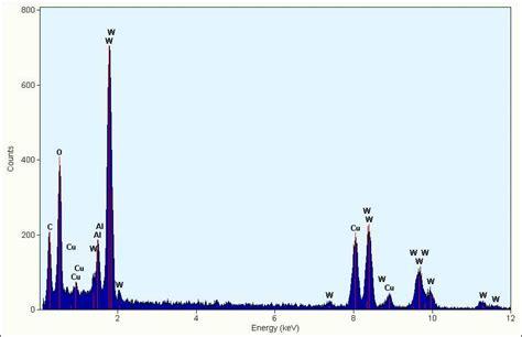 Tungsten L Spectrum by Edx Spectrum