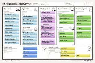return for second term the business model canvas