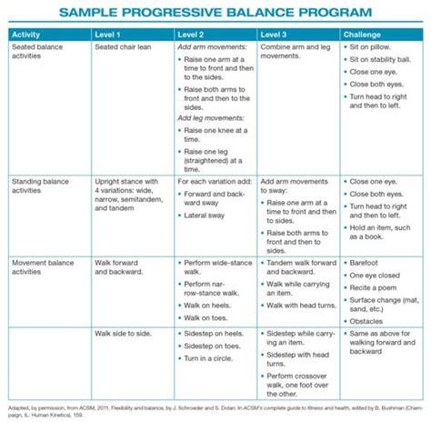 neuro motor strength advanced fitness assessment and exercise prescription