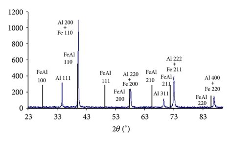 xrd pattern fe control of feal composition produced by sps reactive