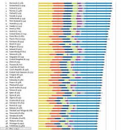 Happiest States To Live In 2016 World Happiness Report Finds Denmark Is The World S