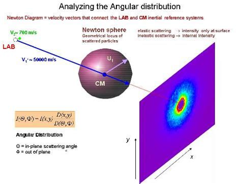 differential scattering cross section crossed molecular beam scattering