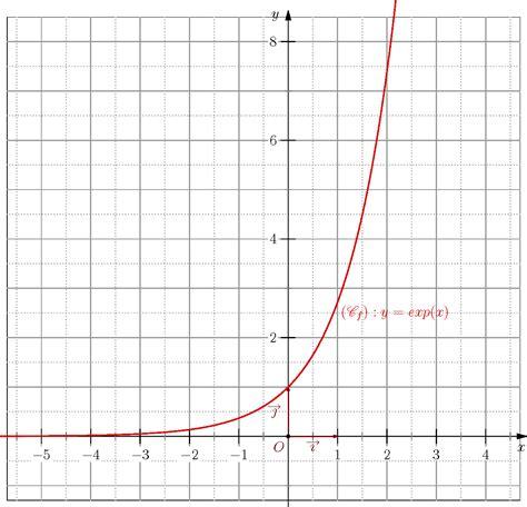 diagramme de dispersion excel 2010 repr 233 sentation graphique d une fonction math 233 matique