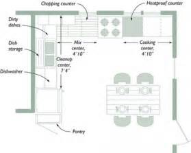 How To Design A Small Kitchen Layout Kitchen Unique Small Kitchen Layout Ideas Design Kitchen Layout Kitchen Design Ideas For Small