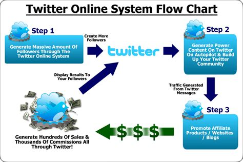 Make Money Online Twitter - twitter money ways to earn money learn how to make money online