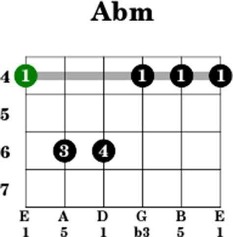 Eb Chord On Guitar