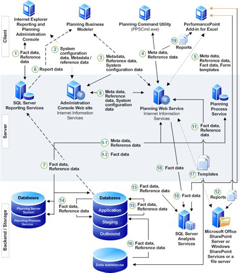 application data flow diagram cycle of a planning server application